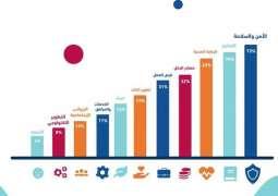 الشباب العرب يجمعون على ضرورة توفير الأمن والاستقرار وإيجاد فرص العمل