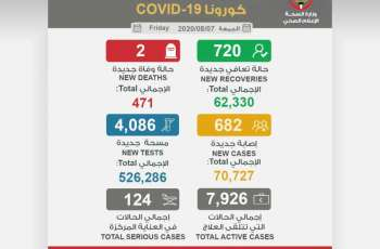 Kuwait reports 682 new COVID-19 cases