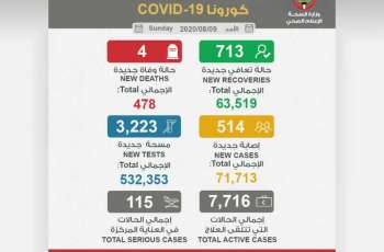 Kuwait's COVID-19 cases reaches 71,713