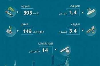 ارتفاع حاويات المسافنة في الموانئ السعودية خلال النصف الأول 2020
