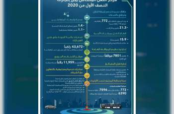 Integrated Transport Centre highlights mid-2020 achievements