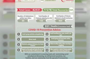Oman's COVID-19 cases reaches 82,531