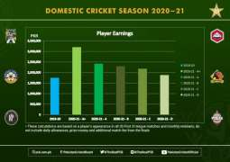 A+ category domestic player can earn over PKR3million