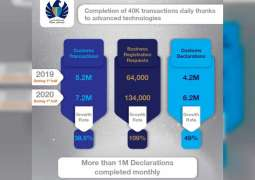 Dubai Customs' transactions grow 38% to AED7 million in H1, 2020
