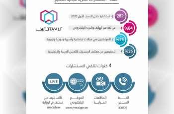 وزارة تنمية المجتمع تعزز جهودها بالمشاركة في بوابة الاستشارات الأسرية الموحدة