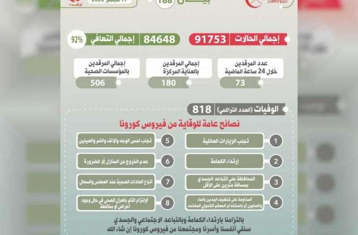 """سلطنة عمان : 91753 إجمالي حالات الإصابة بـ""""كورونا"""""""