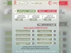 """90222 إجمالي حالات الإصابة بـ""""كورونا """" في سلطنة عمان"""