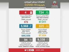 """الكويت تسجل 825 إصابة جديدة بـ""""كورونا"""" و4 حالات وفاة"""