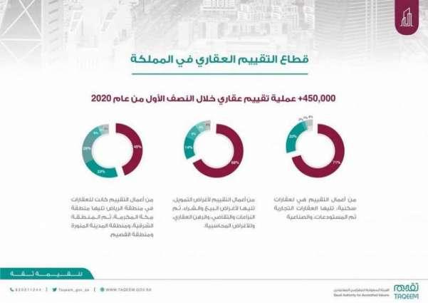 أكثر من 4200 مستفيد من الملتقى المهني في التقييم العقاري