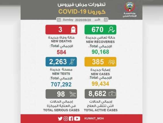 """الكويت تسجل 3 وفيات و 385 إصابة جديدة بـ """"كورونا"""""""