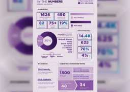 Nearly 500 students from over 80 countries join NYU Abu Dhabi as the Class of 2024