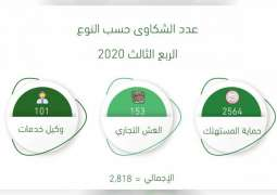 SEDD handles more than 2,500 Consumer Protection Complaints during 2020 Third Quarter