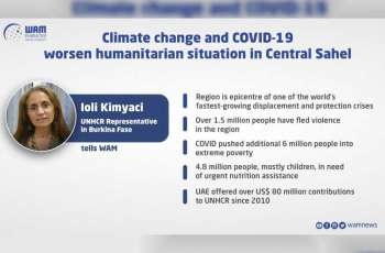 Climate events, COVID-19 strain displaced 1.5m people in Central Sahel, UAE's support appreciated: UNHCR