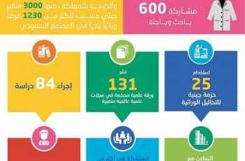 نجاح أكبر برنامج للجينوم بالشرق الأوسط في توثيق 7500 متغير للأمراض الوراثية والجينية بالمملكة