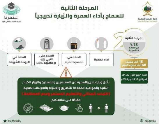 بنسبة 75% من الطاقة الاستيعابية.. وزارة الحج تعلن بدء المرحلة الثانية من العودة التدريجية لأداء العمرة والزيارة