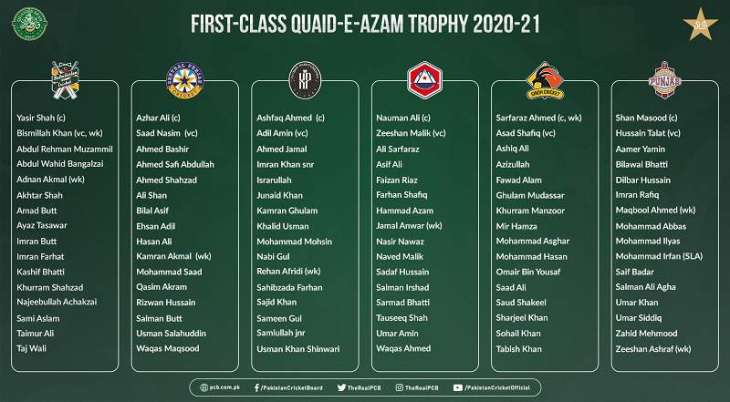 Head coaches confirm Quaid-e-Azam Trophy squads
