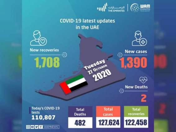 UAE announces 1,390 new COVID-19 cases, 1,708 recoveries, 2 deaths in last 24 hours