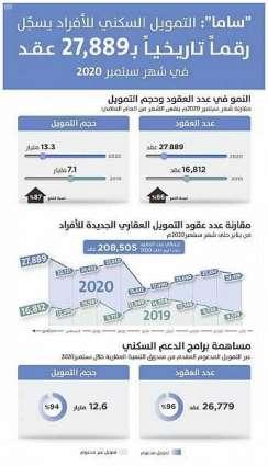 أكثر من 27 ألف تمويل عقاري جديد للأفراد في سبتمبر بقيمة تتجاوز 13.3 مليارا