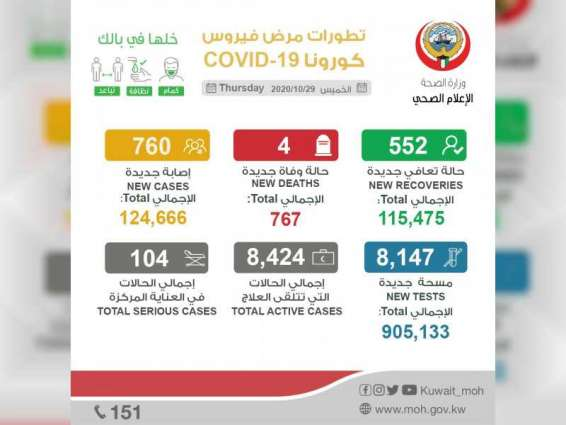 """الكويت تسجل 760 إصابة جديدة بـ""""كورونا"""" و4 حالات وفاة"""