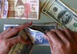 US dollar falls to Rs 158. 91