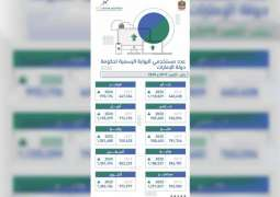 10 million U.AE users from January to October 2020: TRA