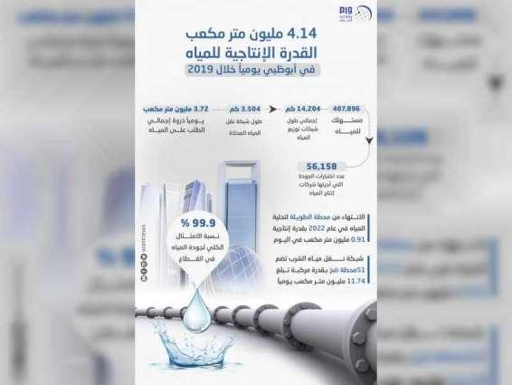 4.14 مليون متر مكعب القدرة الإنتاجية للمياه في أبوظبي يومياً خلال 2019