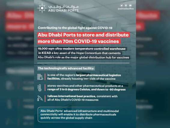 Abu Dhabi Ports supports fight against COVID-19 with capacity to store, distribute 70m vaccines
