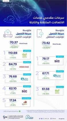 هيئة الاتصالات تكشف عن سرعات الإنترنت لمقدمي خدمات الاتصالات للربع الثالث