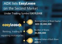 ADX lists 'EasyLease' on its Second Market