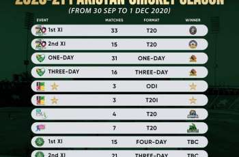 PCB successfully delivers 148 matches in 2020-21 domestic season