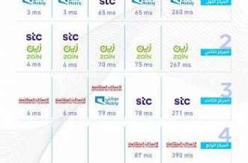 تقرير «مقياس» يكشف عن سرعات مقدمي الخدمة في الوصول لأبرز وسائل التواصل الاجتماعي والألعاب والتطبيقات في المملكة