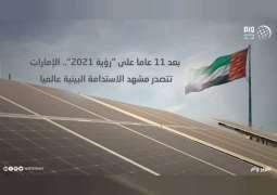 """تقرير: بعد 11 عاما على """"رؤية 2121"""".. الإمارات تتصدر مشهد الاستدامة البيئية عالميا"""