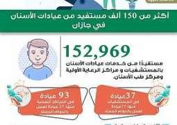 أكثر من 150 ألف مستفيد من خدمات عيادات الأسنان في جازان
