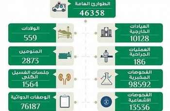 أكثر من 56 ألف مستفيد من خدمات مستشفى يدمة العام في نجران
