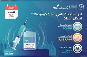 """الصحة تعلن تقديم60,991 جرعة من لقاح """"كوفيد 19"""" خلال الـ 24 ساعة الماضية ومجموع الجرعات حتى اليوم يبلغ  2,487,784 جرعة"""