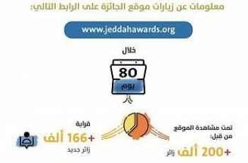 منصة جائزة جدة للإبداع تستقبل 364 مبادرة في نسختها للعام الحالي 1442هـ