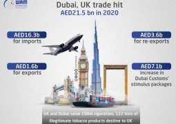 Dubai, UK trade hit AED21.5 bn in 2020