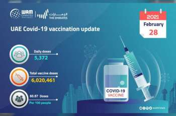 5,372 doses of COVID-19 vaccine administered during past 24 hours