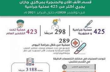 إجراء 425 عملية جراحية في قسم الأنف والأذن والحنجرة بمستشفى الملك فهد المركزي بجازان