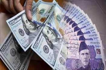Pakistani rupee continues its upward trajectory against US dollar