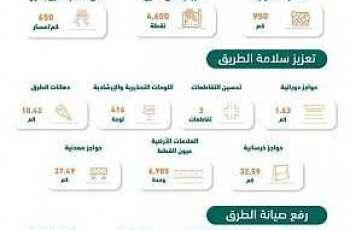 وزارة النقل تنهي عددًا من أعمالها خلال شهر فبراير