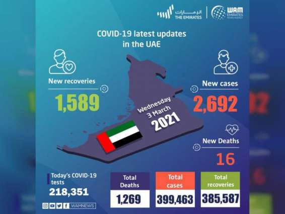 ‏UAE announces 2,692 new COVID-19 cases, 1,589 recoveries, 16 deaths in last 24 hours