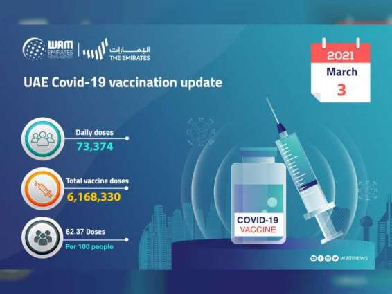 73,374 doses of COVID-19 vaccine administered during past 24 hours