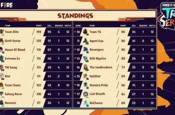 India Teams Are Temporarily Leading Pakistan And Bangladesh - Free Fire Tri Series Week 1