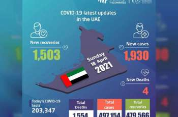 UAE announces 1,930 new COVID-19 cases, 1,503 recoveries, 4 deaths in last 24 hours