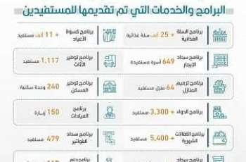 أكثر من 62 ألف خدمة قدمتها اللجنة الوطنية لرعاية السجناء والمفرج عنهم وأسرهم
