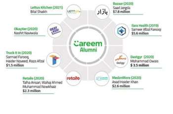 On the United Nations International Day for Creativity and Innovation, Careem celebrates and fosters the growth of Startup Culture