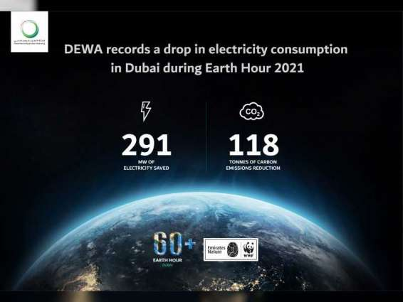 DEWA avoids 118 tonnes of carbon emissions during Earth Hour 2021