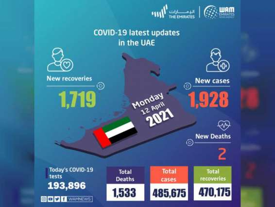 UAE announces 1,928 new COVID-19 cases, 1,719 recoveries, 2 deaths in last 24 hours