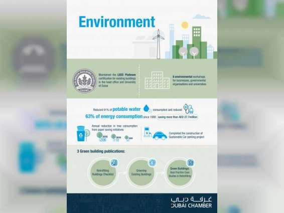 Dubai Chamber highlights key CSR achievements in report
